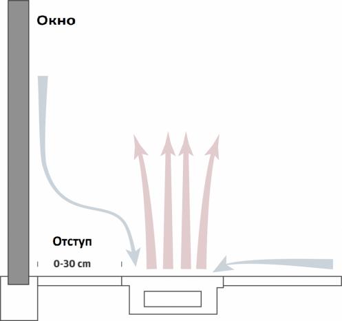 Прицип работы внутрипольного конвектора nd plus